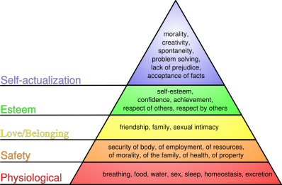 Maslow's Need Heirarchy