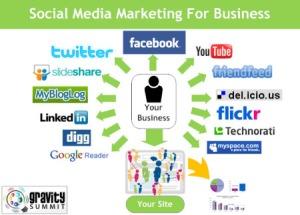 Social Media Tools Map